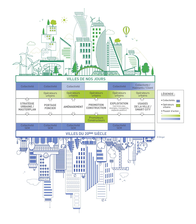 Infographie Ginger sur l'évolution des villes
