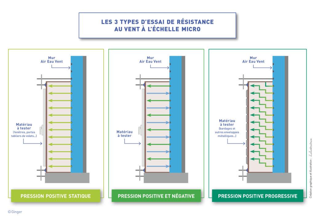 3 types d'essais de résistance au vent à l'échelle micro