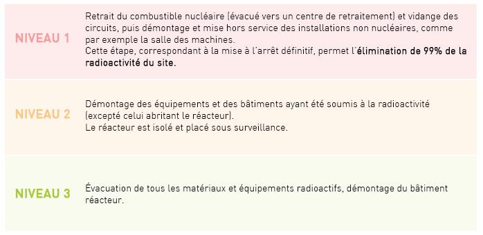 Niveaux déclassement nucléaire