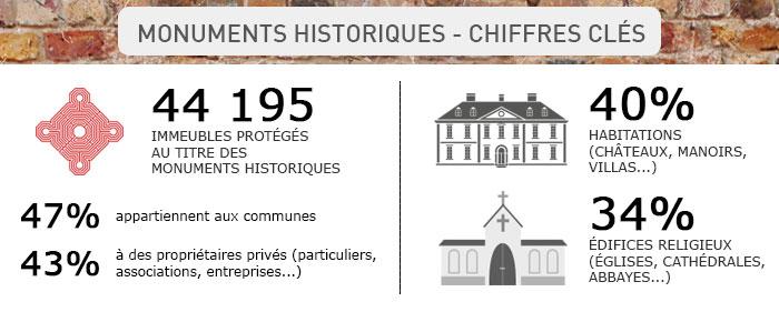 Chiffres clés Monuments Historiques