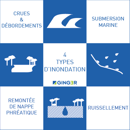 4 types d'inondation