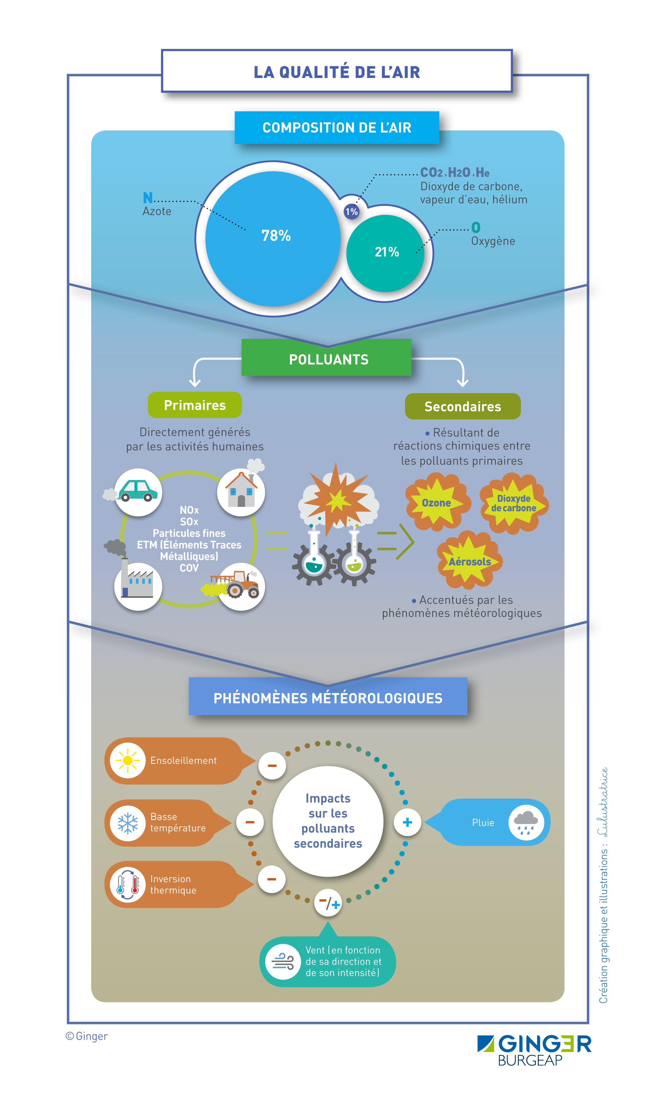 Schéma explicatif et de synthèse sur la qualité de l'air et les pollutions