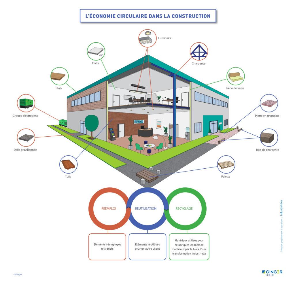 Schéma explicatif du circuit de valorisation des matériaux issus des déconstructions
